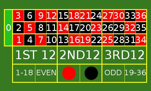 Adesso gioco metodo roulette il sistema della ripetizione delle dozzine e delle colonne - Il tavolo della roulette ...