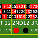 Strategia Roulette: il metodo delle zero